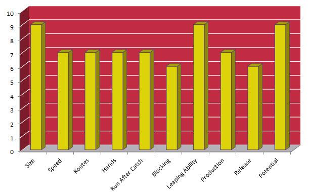 Jaelen Strong Chart