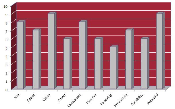 TJ Yeldon Chart
