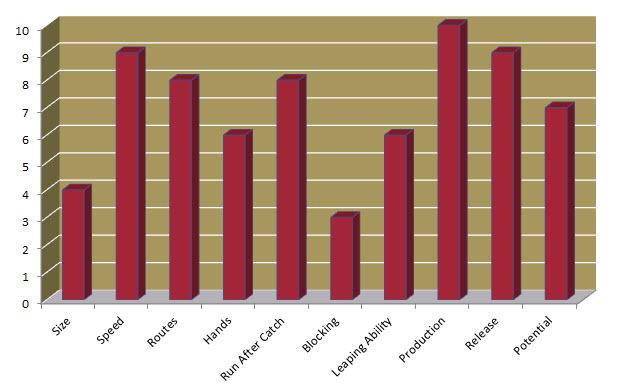Rashad Greene Chart